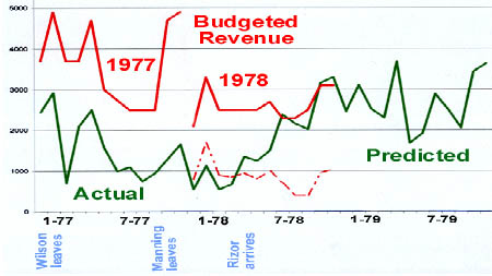 2002 re-creation of 1978 graph
